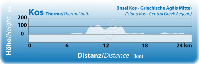 https://www.inselhuepfen.com/wp-content/uploads/2016/01/GRM-Tag-2-Kos-Therme.png