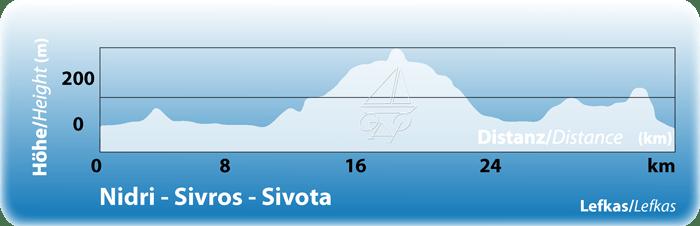 https://www.inselhuepfen.com/wp-content/uploads/2015/12/TK-ION-Tag-3-Lefkas-Nidri-Sivros-Sivota-01.png